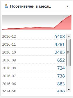 google_analitics_stats