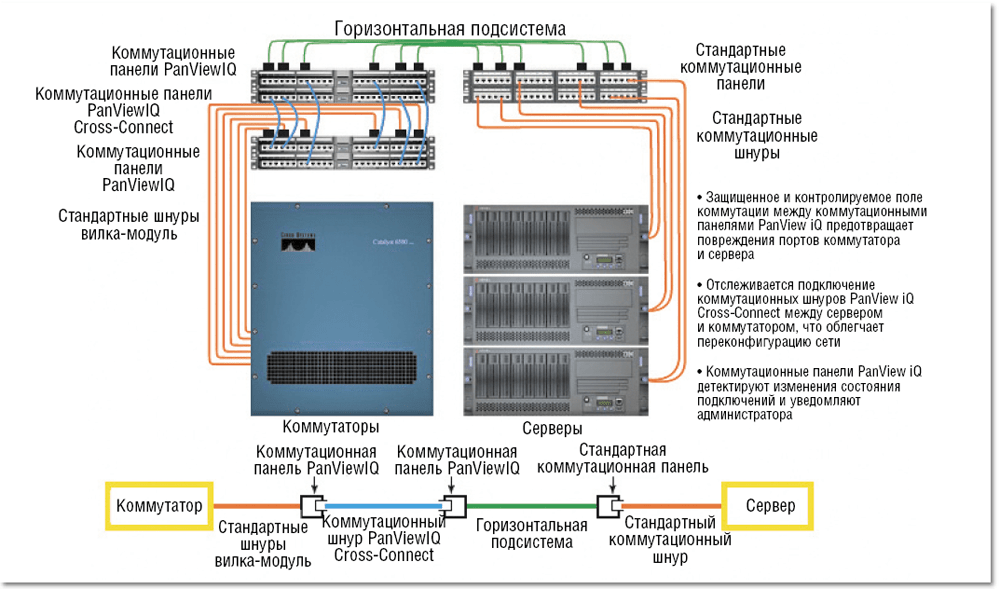 gorizontalnaya-podsistema